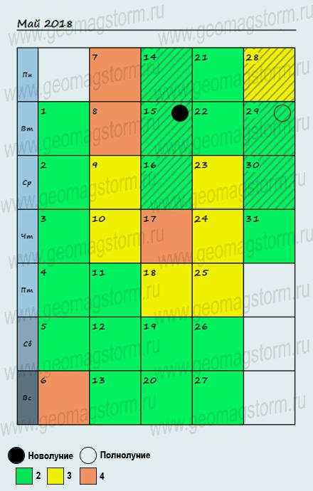 График-календарь магнитные бури в мае.