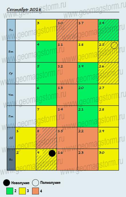 График-календарь магнитные бури в сентябре.